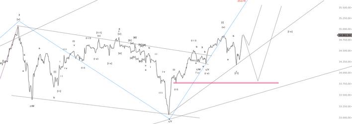 Elliott Wellen Theorie  Dow Jones Verlauf 2.png