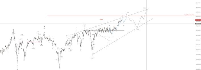 Elliott Wellen Theorie  Dow Jones Verlauf 3.png