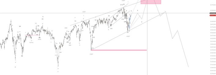 Elliott Wellen Theorie  Dow Jones Verlauf 4.png
