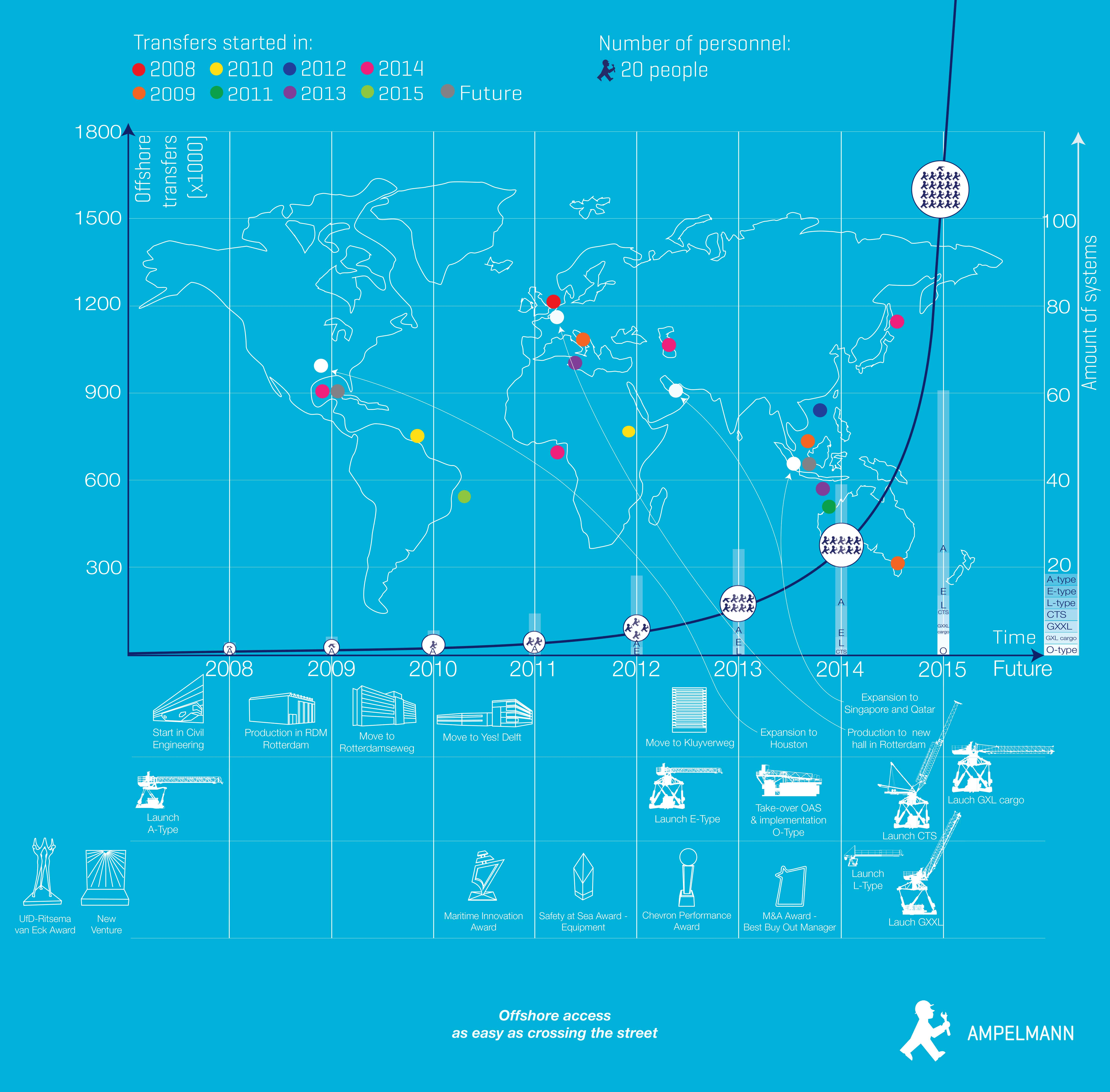 Timeline Infographic - klein formaat - 13-08-2015