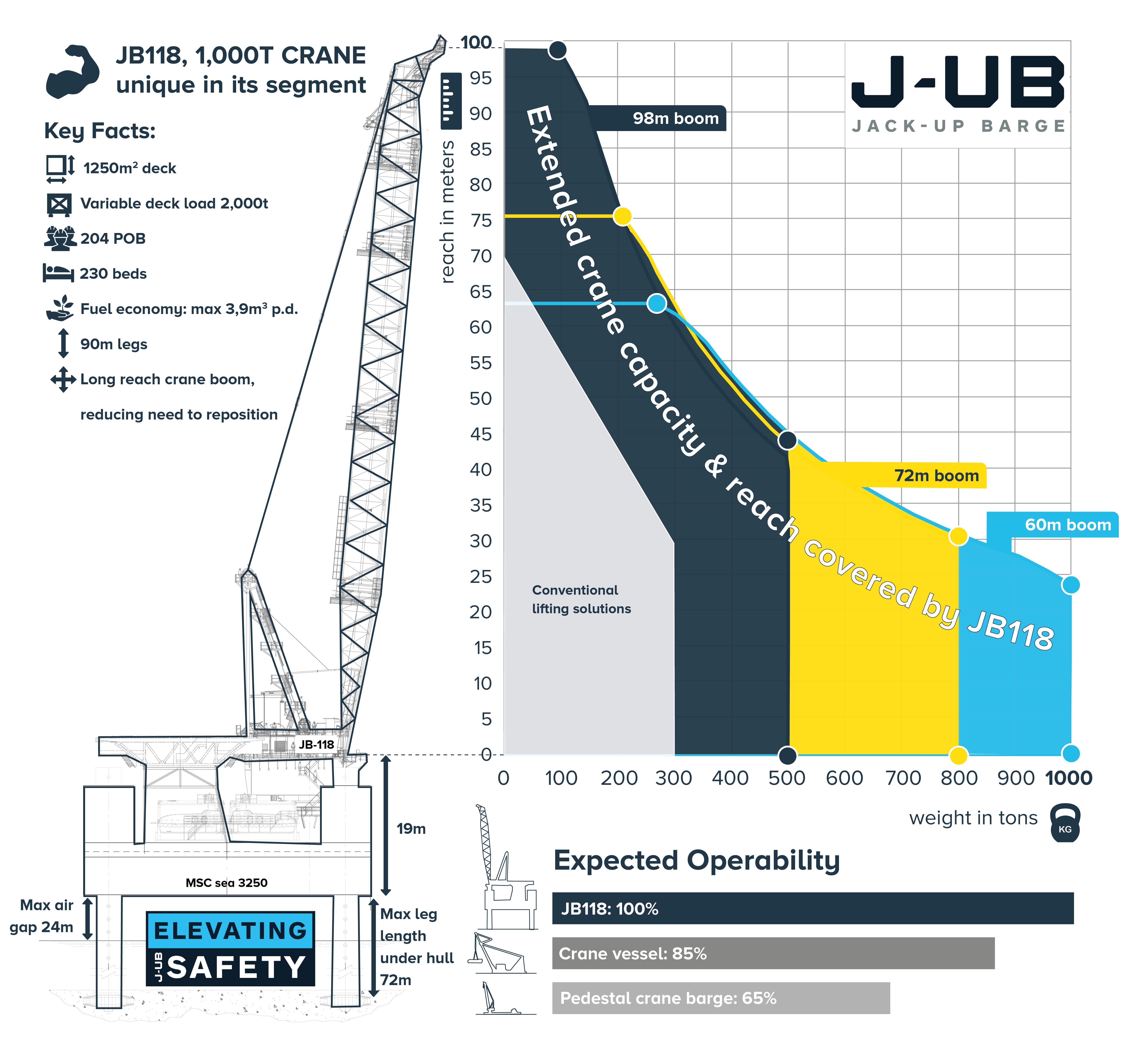 J-Ub barge