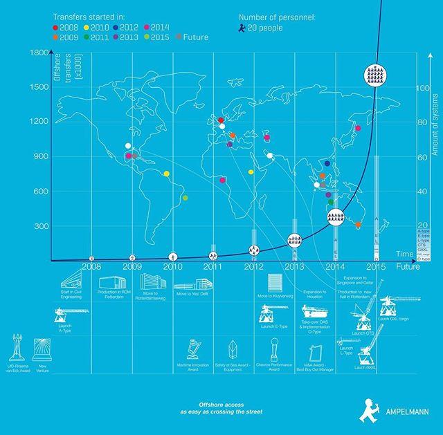 Timeline infographic Ampelmann