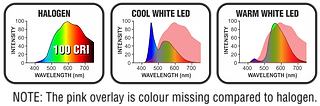 FYRLYT compares its CRI to typical LEDs. This is vital to what you actually see.