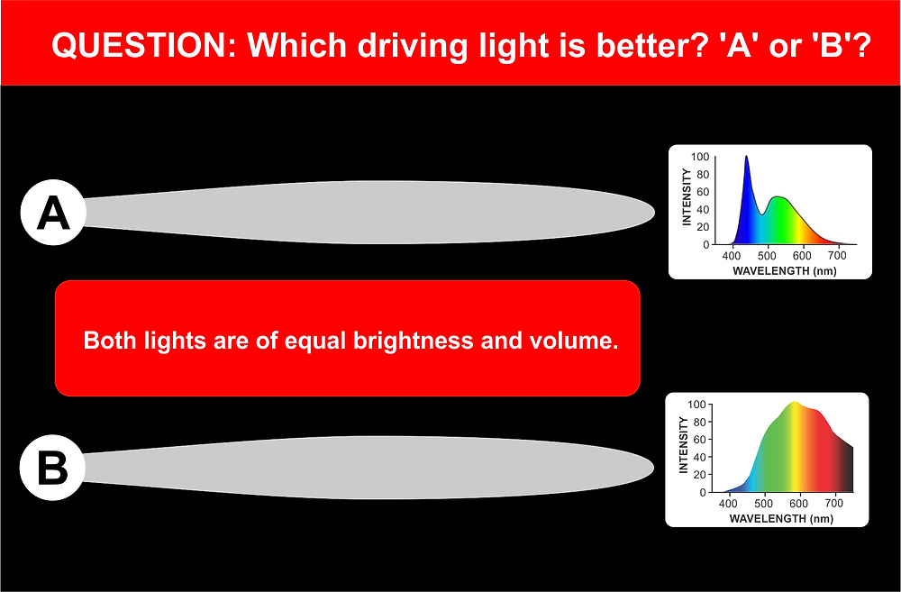 Choosing driving lights for your 4x4 or truck? Which is best? 'A' or 'B'?
