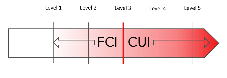 Description of location of government data types through the ascending CMMC levels