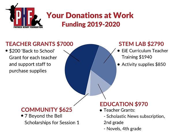 PHF Funding 2020.jpg