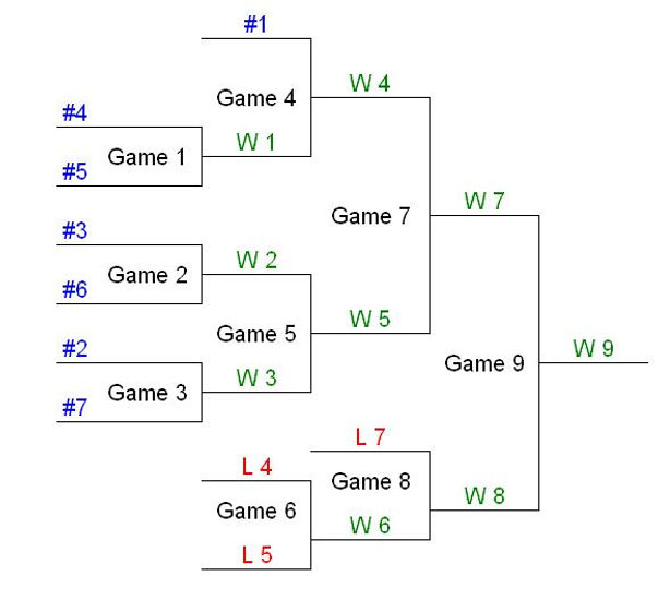 Winners and Losers – An Overview of Double Elimination Brackets