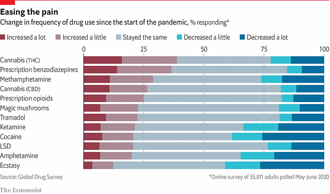 Drug Abuse During the Pandemic