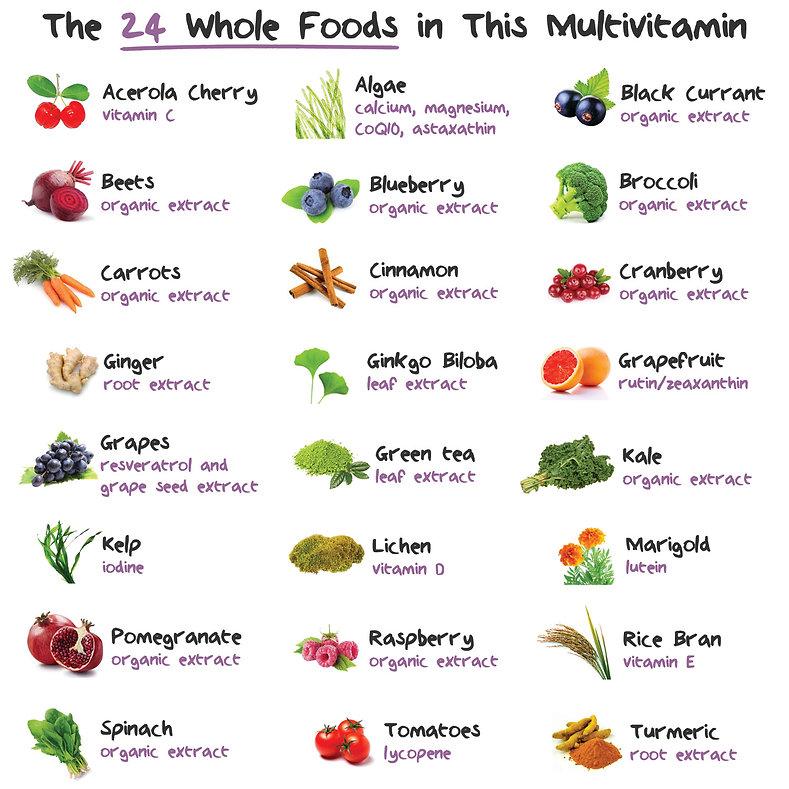 Овощи, фрукты и растения из которых получают витамины Naturelo