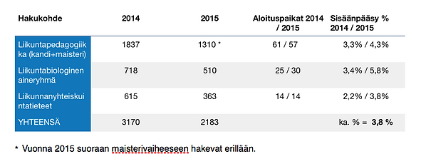 Liikuntatieteellinen tiedekunta, hakijamäärät, sisäänpääsyprosentti, Jyväskylän yliopisto