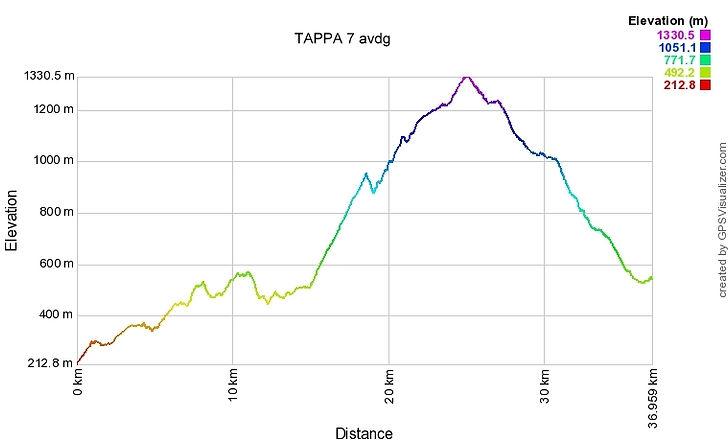 TAPPA 7 Lovere-Gandino-profile.jpg
