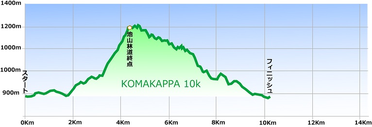 10kグラフ.png