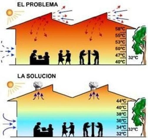 Beneficios de los extractores eólicos para el hogar