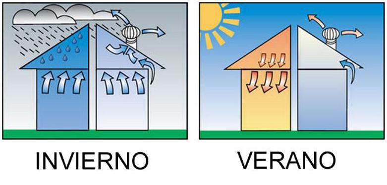 Ventilación interior en invierno y verano con instalación de extractores eólicos