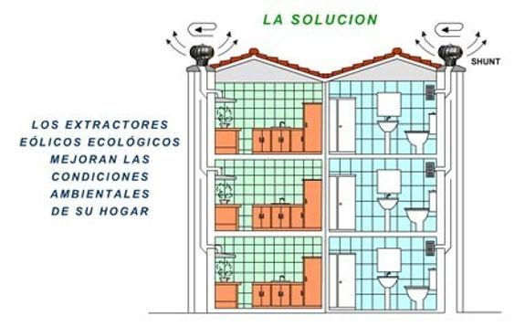 ilustracion de los beneficios de los extractores eólicos domésticos para su hogar