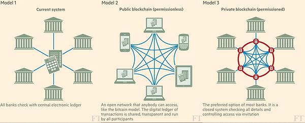 Blockchain Public Ledger