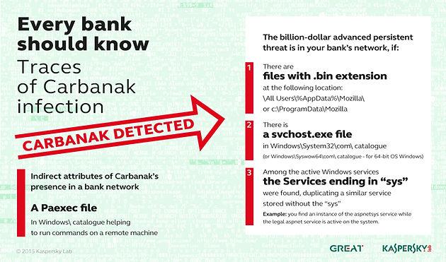 Hacker group that pulled off billion dollar bank job using Google