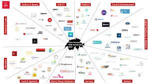 Cartographie des startups suisses dont le CEO est une femme