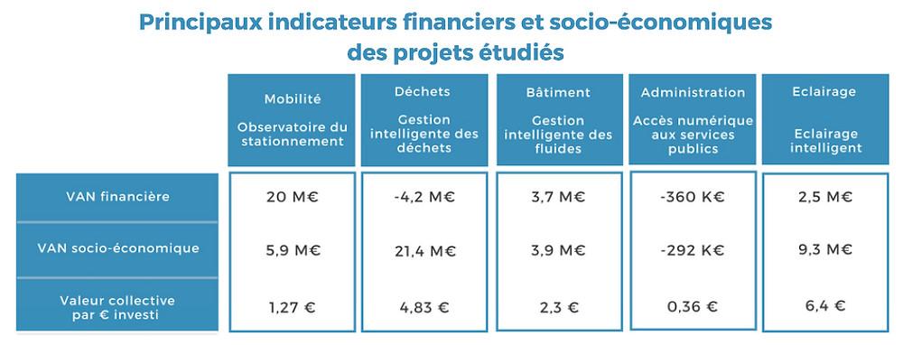 Source Syntec Numérique, Advancity sur 5 cas d'investissements