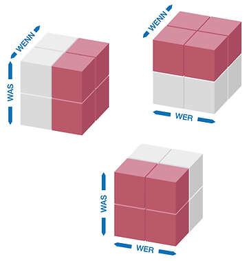 ressolution_konzept-wuerfelmodell