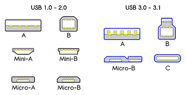 800px-USB_2.0_and_3.0_connectors.png