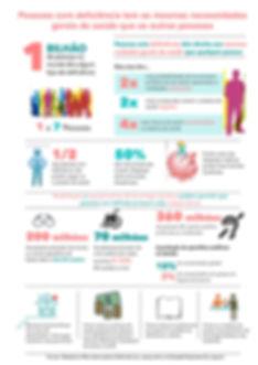 Infografico com dados de necessidades gerais de saúde para pessoas com deficiência