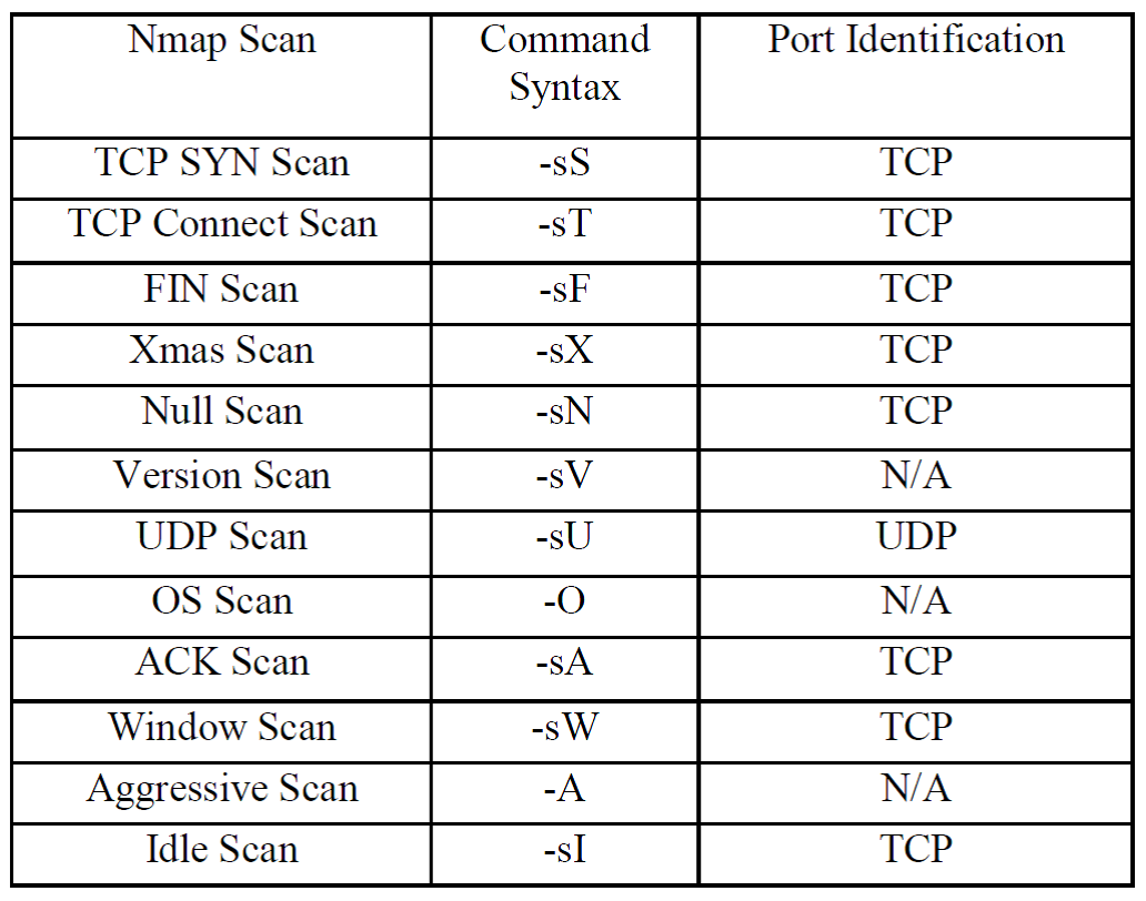 Fingerprinting using NMAP