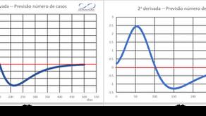 Atualização da evolução do COVID-19