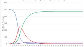 A Matemática ajudando a prever a evolução do COVID