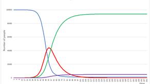 Mathematics helping to predict the evolution of COVID-19