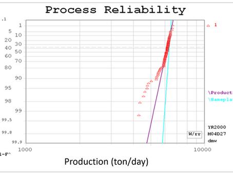 Process Reliability