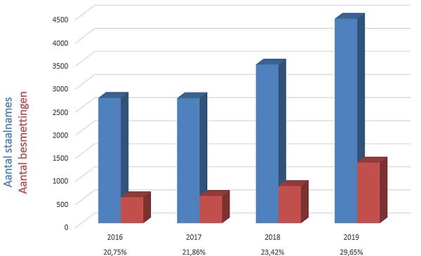 Staalnames en besmettingen 20200526.png
