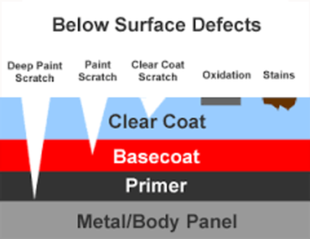 Paint Correction:  Below Surface Defects