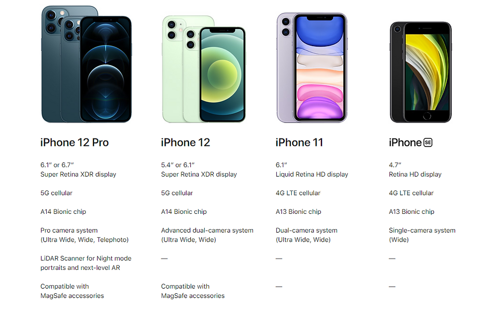 iPhone 2020 Overview