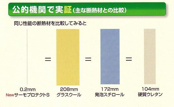 主な断熱材との比較