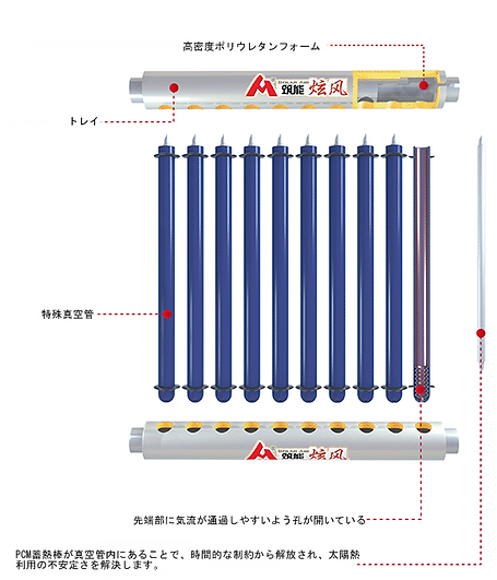 PCM太陽熱温風器の構造