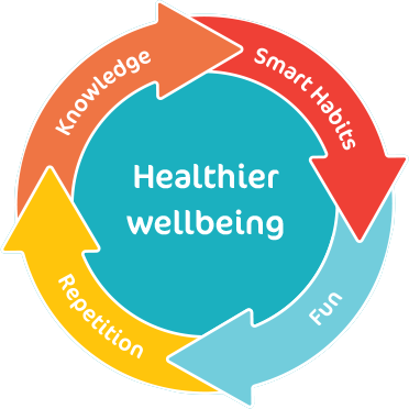 healthier_wellbeing.png