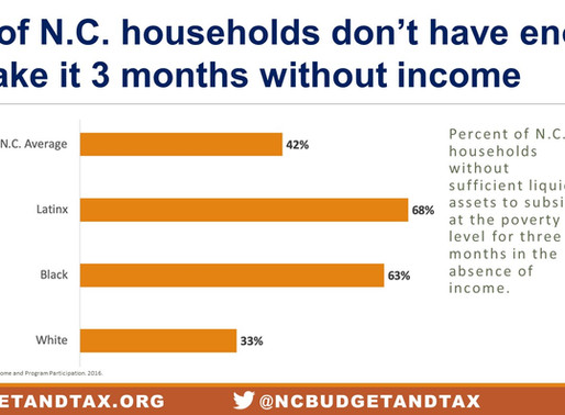42% of N.C. households don't have enough to make it three months without income