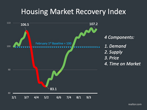 Santa Fe Real Estate Market Update For October 2020