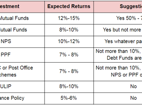 Investing for Retirement Planning