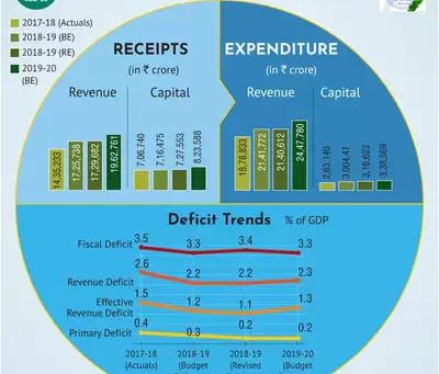Budget 2019 – Highlights