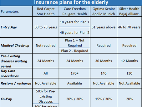Steps to follow while buying health insurance for elderly parents