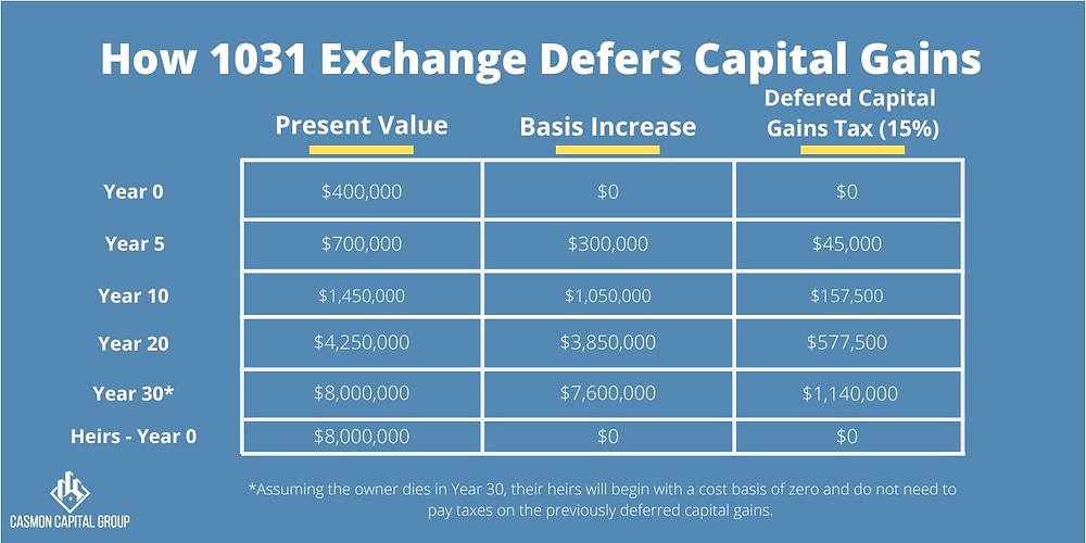 Chart showing how 1031 exchanges defer capital gains