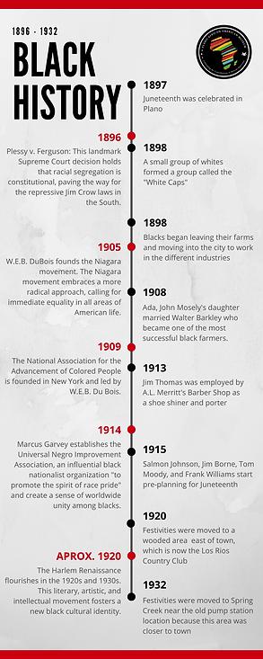 Black History Timeline 2