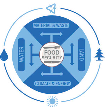 Food Security Ver 2