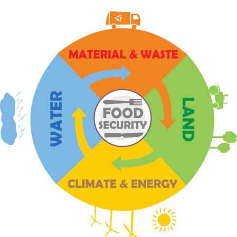 Food Security Ver 1