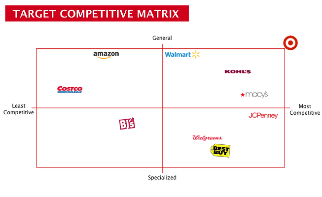 TargetCompetitiveMatrix.png