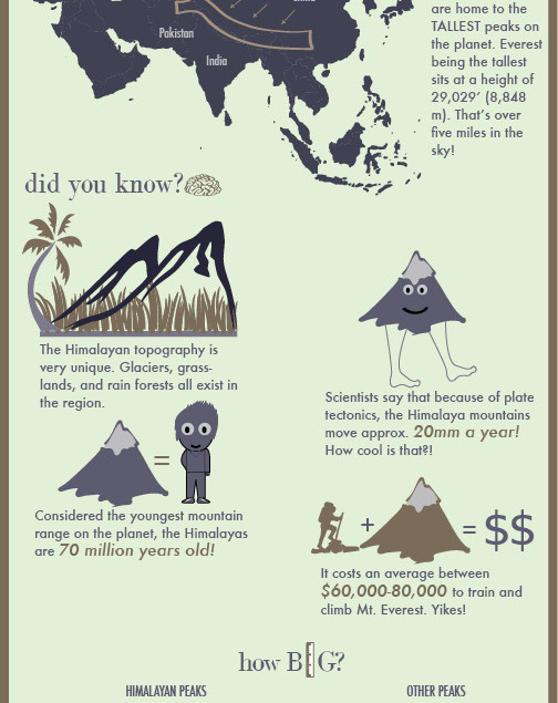 Himalayas Infograph