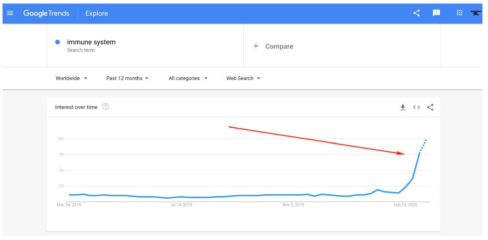 """On Google the phrase """"immune system"""" is currently being searched 10x more than it ever has been before Worldwide"""