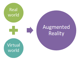 Augmented Reality and its application areas